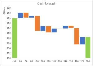 Cash forecast