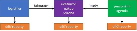 Controlling - Zdroje dat