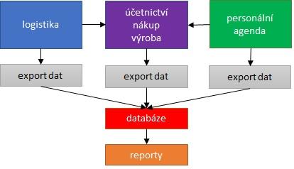 Controlling - propojená data